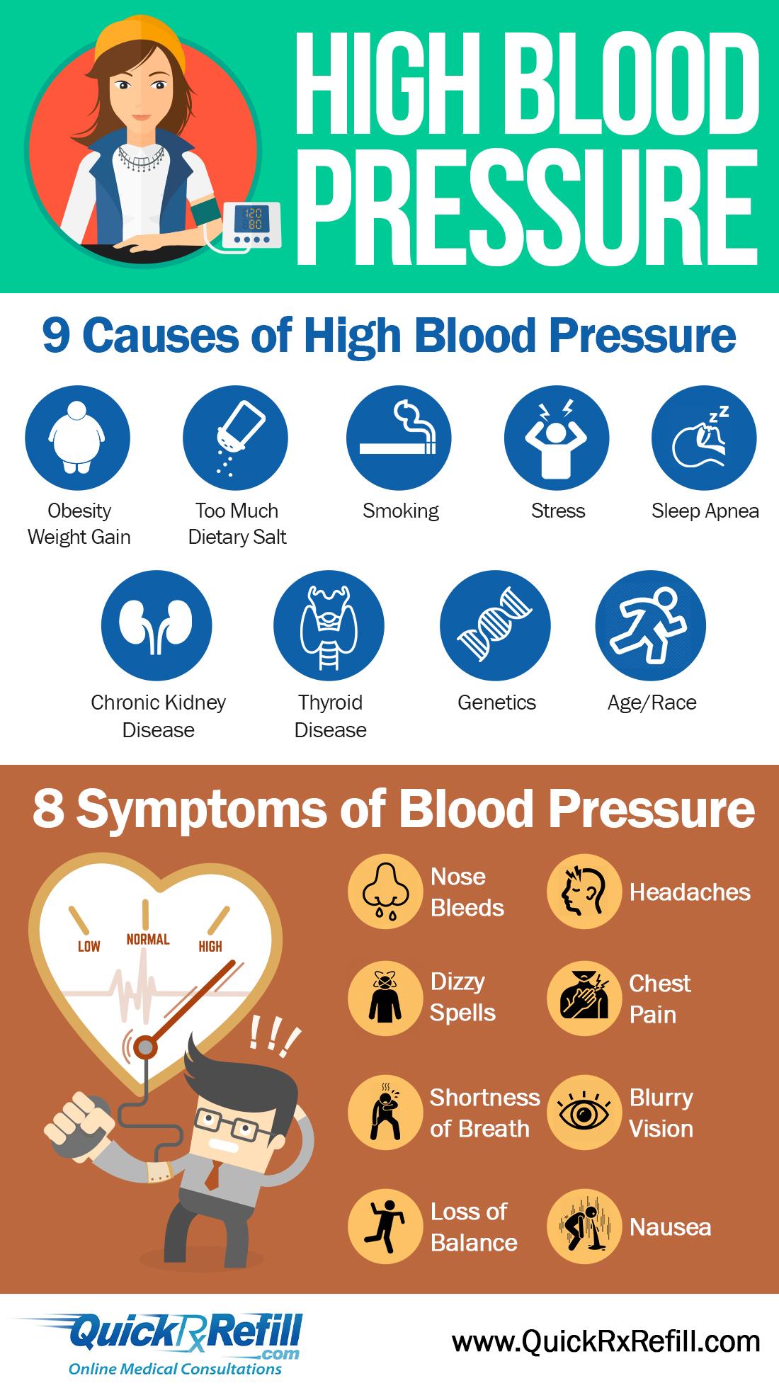 High Blood Pressure Treatment Online High Blood Pressure Prescriptions